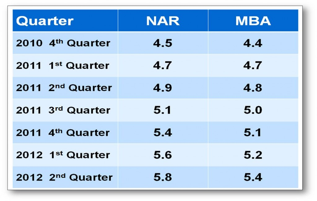 Interest Rate projections of both the NAR & MBA