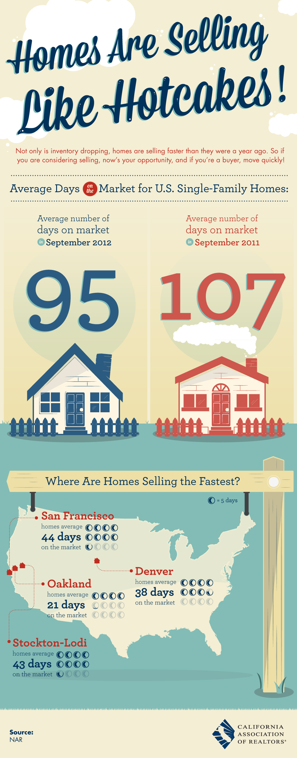 Homes are selling