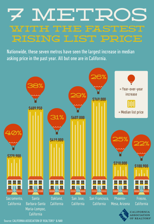 Nationwide Fastest Rising List Price