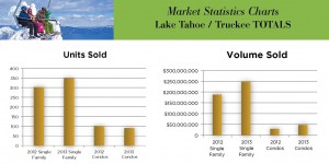 2nd Quarter 2013 Tahoe Area Market Report