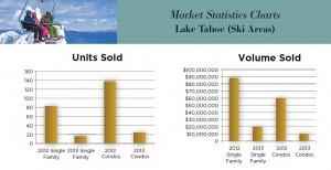 Q3 Tahoe Area Stats