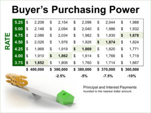 Don't Wait to Buy!