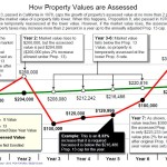 Have your Placer County property taxes gone up?