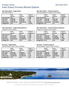 Lake Tahoe Market Report