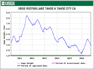 Lake Tahoe Water Level 2010-2016