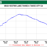 Summer 2016 Lake Tahoe Water Levels