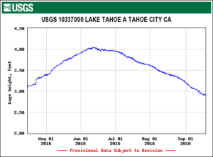 Summer 2016 Lake Tahoe Water Level