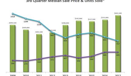 Tahoe-Truckee Market Trends Graph