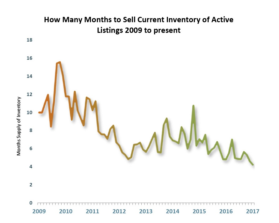 Tahoe-Truckee Market Inventory Graph
