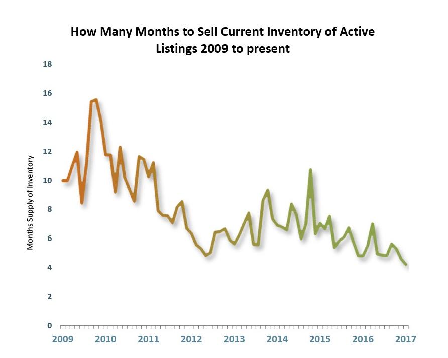 Tahoe-Truckee Market Inventory Graph