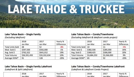 lake tahoe and truckee 1st quarter market report 2018