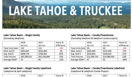 lake tahoe and truckee 2nd quarter market report for 2018