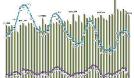 Tahoe Truckee Market Report