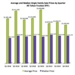 Quarterly Summary Tahoe Truckee Real Estate