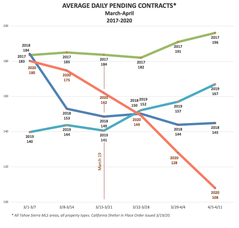 Average Daily Pending Contracts March-April 2017-2020
