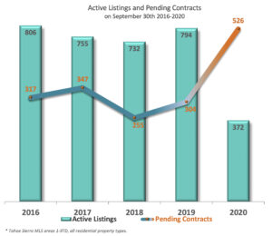 Pending Contracts - Active Listings 2016-2020
