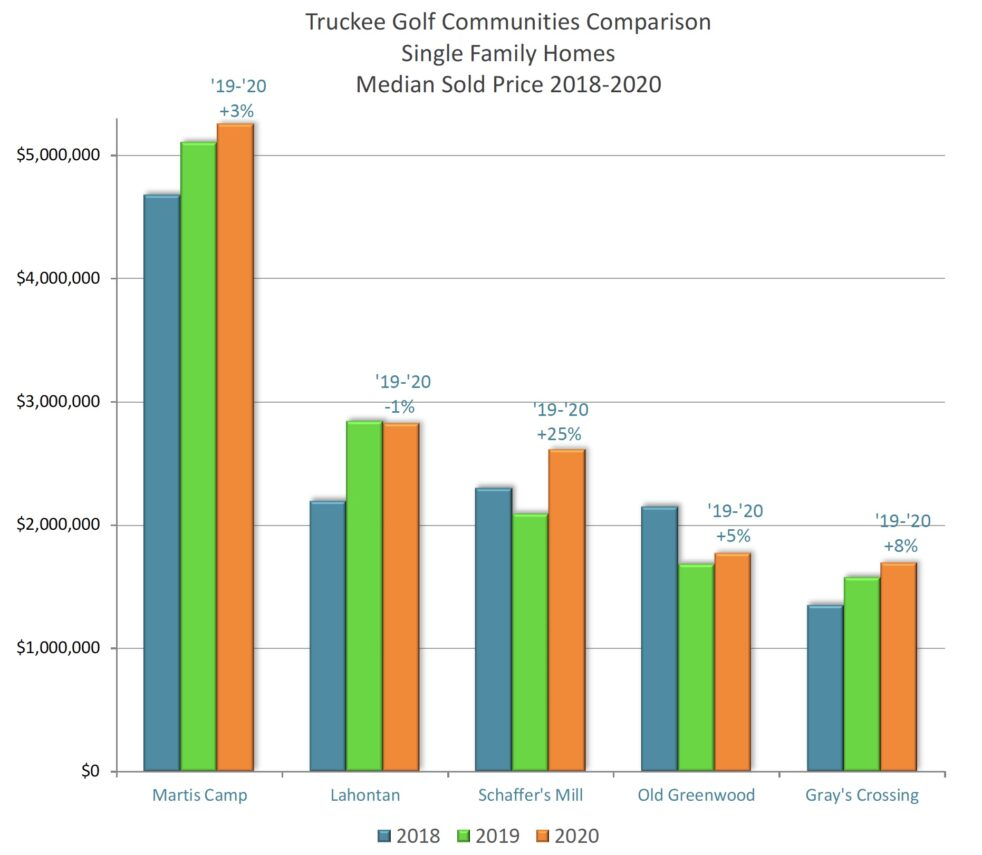 Truckee Golf Neighborhood Median Comparison 2018-2020