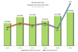 Residential Lots Sales 2015-2020