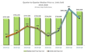 SFR Sales by Quarter 2019-2020 all areas