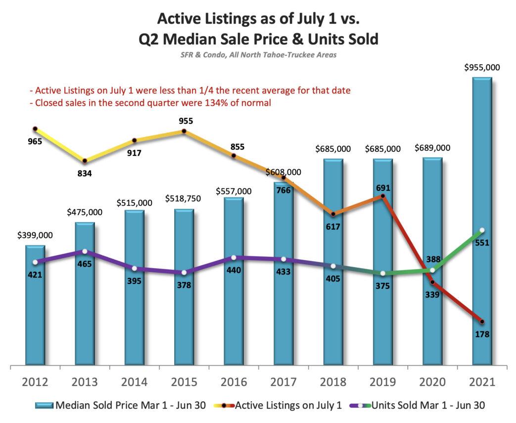 July 1 Active Listings vs Sales Tahoe Truckee