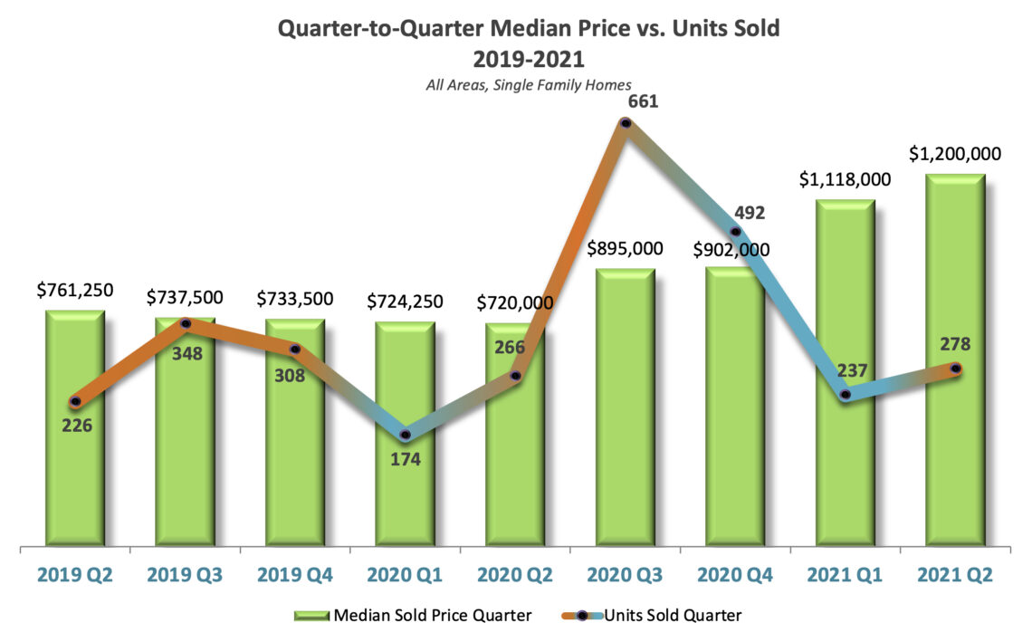 Median Prices vs Units Sold Tahoe Truckee